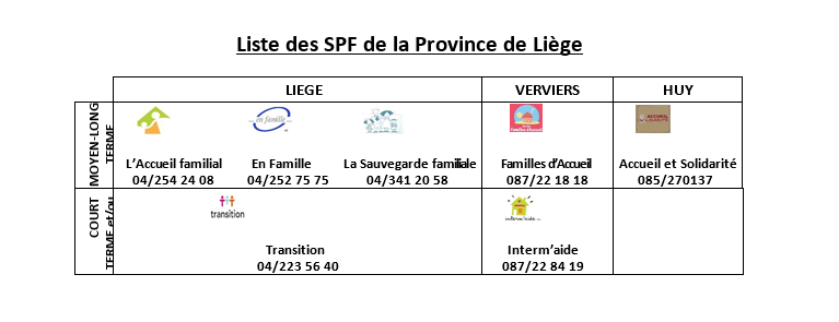 Liste des SPF